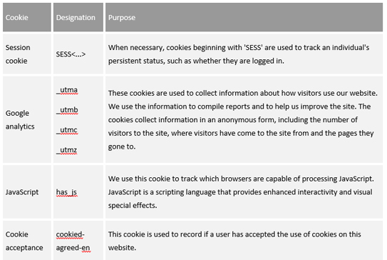 Cookie Designation Purpose Session cookie SESS<...> When necessary, cookies beginning with 'SESS' are used to track an individual's persistent status, such as whether they are logged in. Google analytics _utma _utmb _utmc _utmz These cookies are used to collect information about how visitors use our website. We use the information to compile reports and to help us improve the site. The cookies collect information in an anonymous form, including the number of visitors to the site, where visitors have come to the site from and the pages they gone to. JavaScript has_js We use this cookie to track which browsers are capable of processing JavaScript. JavaScript is a scripting language that provides enhanced interactivity and visual special effects. Cookie acceptance cookied-agreed-en This cookie is used to record if a user has accepted the use of cookies on this website.