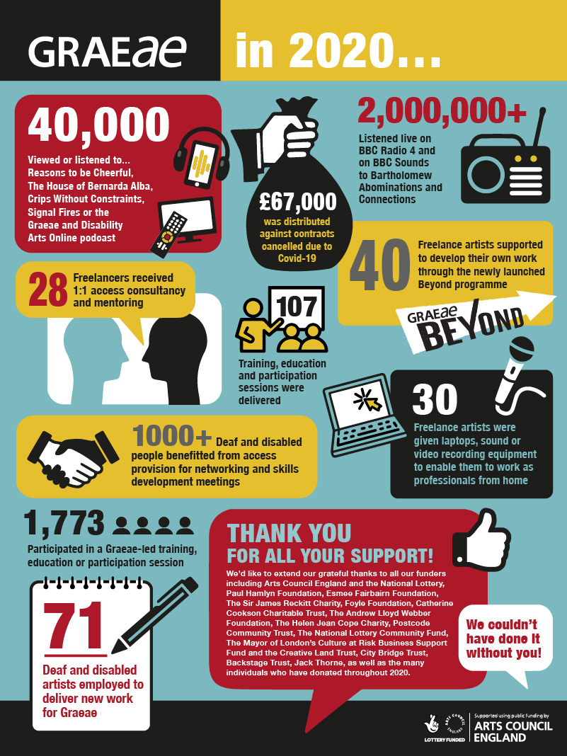 A graphic which includes the following text: Graeae In 2020…. 28 Freelancers received 1:1 access consultancy and mentoring; 30 Freelance artists were given laptops, sound or video recording equipment to enable them to work as professionals from home; 40 Freelance artists supported to develop their own work through the newly launched Beyond programme; 71Deaf and disabled artists employed to deliver new work for Graeae; 107Training, education and participation sessions were delivered; 1000+Deaf and disabled people benefitted from access provision for networking and skills development meetings; 1,773Participated in a Graeae-led training, education or participation sessions; 40,000Viewed or listened to Reasons to be Cheerful, The House of Bernarda Alba, Crips Without Constraints, Signal Fires or the Graeae and Disability Arts Online podcast; £67,000 was distributed against contracts cancelled due to Covid19; 2,000,000+Listened live on BBC Radio 4 and on BBC Sounds to Bartholomew Abominations and Connections. THANK YOU FOR ALL YOUR SUPPORT. We'd like to extend our grateful thanks to all our funders including Arts Council England and the National Lottery, Paul Hamlyn Foundation, Esmee Fairbairn Foundation, The Sir James Reckitt Charity, Foyle Foundation, Catherine Cookson Charitable Trust, The Andrew Lloyd Webber Foundation, The Helen Jean Cope Charity, Postcode Community Trust, The National Lottery Community Fund, The Mayor of London's Culture at Risk Business Support Fund and the Creative Land Trust, City Bridge Trust, Backstage Trust, Jack Thorne, as well as the many individuals who have donated throughout 2020.